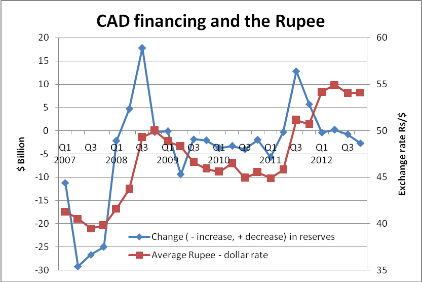 India Together: Why the Current Account Deficit matters to ...