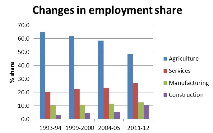 changes in the structure of employment The new workforce: age and ethnic changes by  california employment and development department  age structure changes also will accompany more racial and.