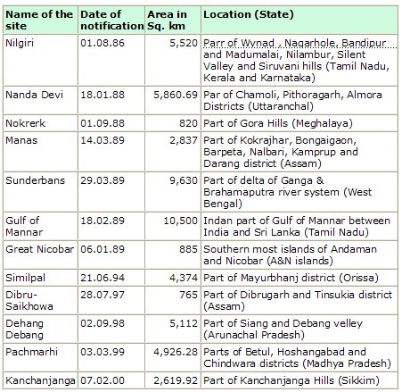 latest biosphere reserves in india